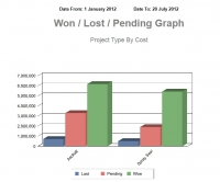 Won/Lost/Pending Analysis by Project Type