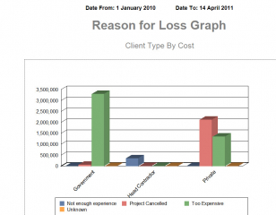Marketing Report - Reason for Loss by Client