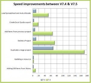 Speed Improvement Graph