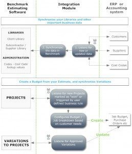 Integration Module