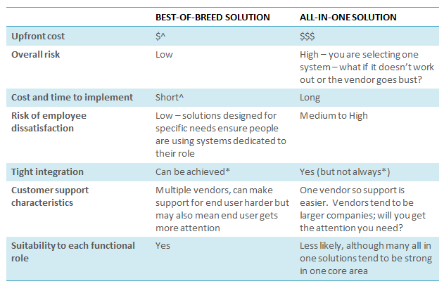Pros and cons of best of breed versus all in one solution