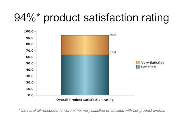 product satisfaction