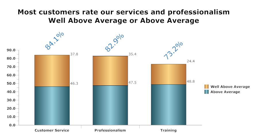 services bar chart2