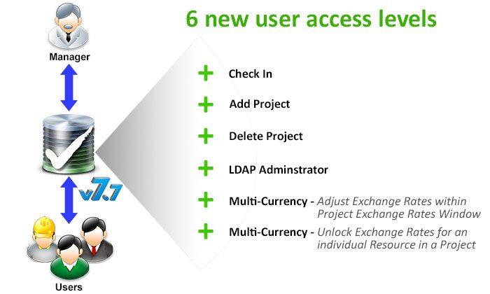 access_level_001