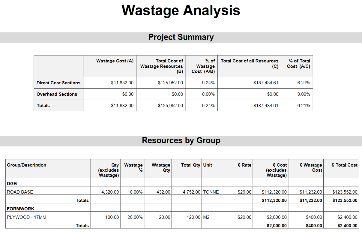 Wastage Analysis